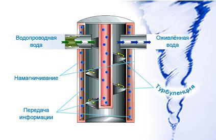 Структуризатор воды
