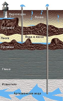 Добыча чистой воды в Украине