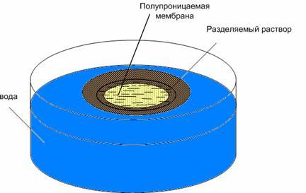 Мембранный метод