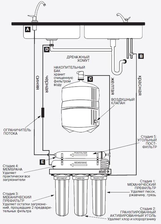 Система обратного осмоса Atoll A-560E Lux Россия-США